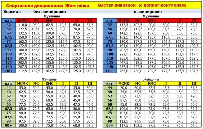 Украина таблица жим лежа - Самые интересные новости и ...